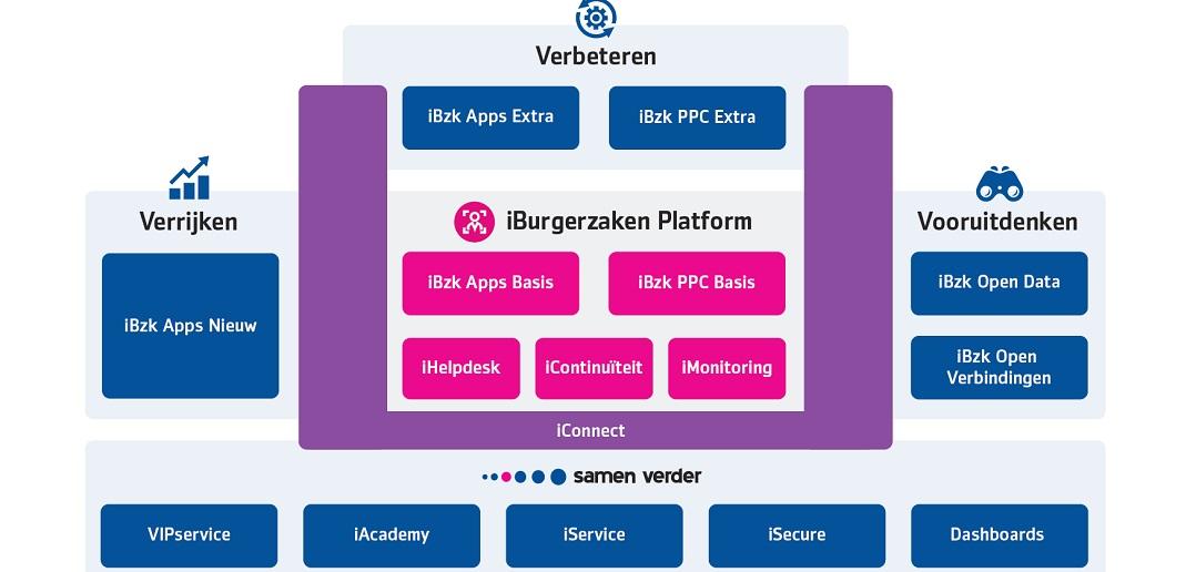 De VVV voor iBurgerzaken: Verbeteren, Verrijken en Vooruitdenken